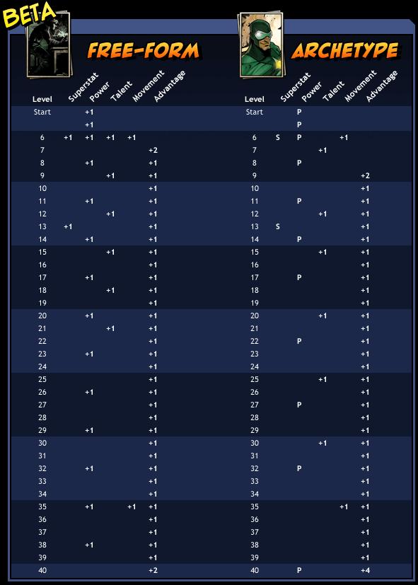 Tableau comparatif Forme-Libre et Archétype
