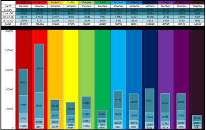 Tableau de répartition des classes
