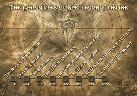 La frise chronologique de Spellborn