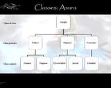 Image - Arbre des classes des Asura